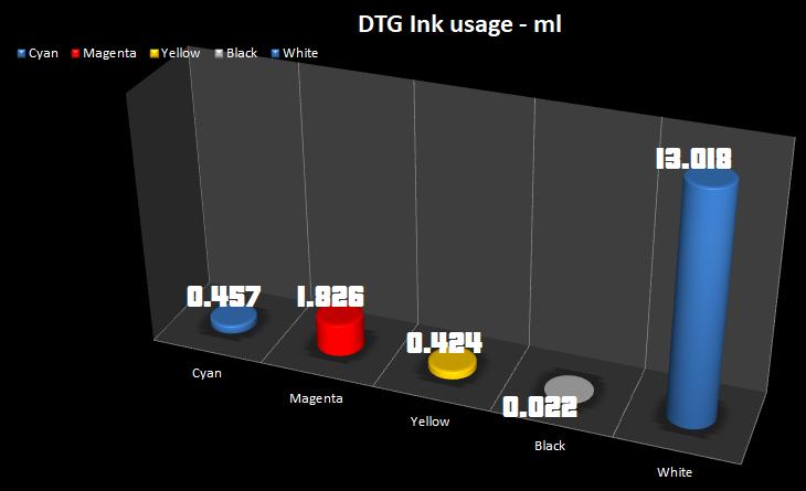 dtg_ink_usage2