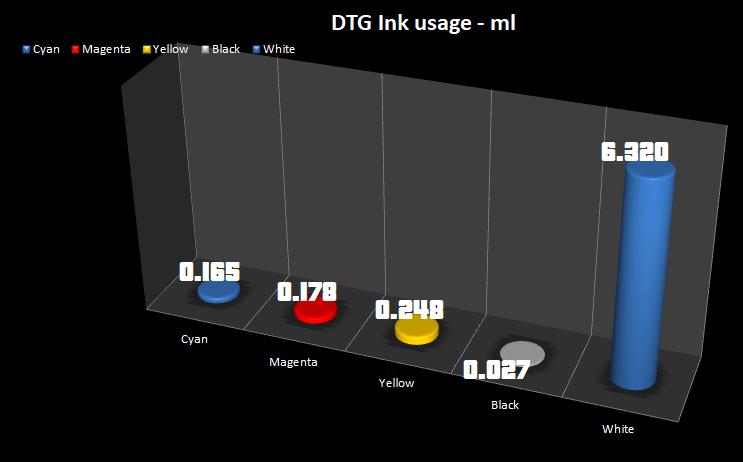 dtg-ink-usage3